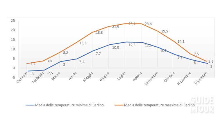 tabella che mostra le temperature medie di Berlino durante tutto l'anno.